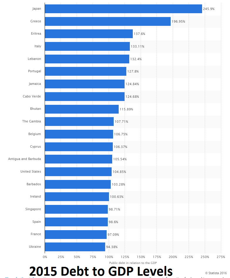 DebttoGDP end2015 manycountries