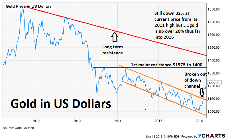 Gold USD 5yrs toMarch2015