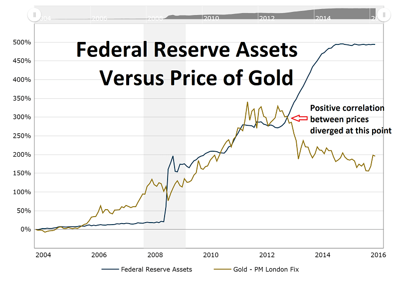Gold vs FedReserveAssets 2004toMar2016
