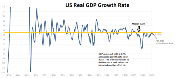 US RealGDP 1935 end2015
