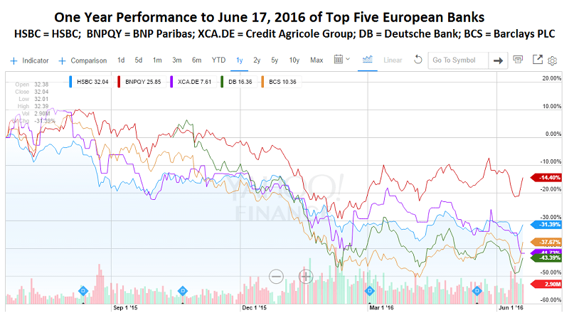 Top5Assets_EuropeanBanks_1yrs_toJune17.16