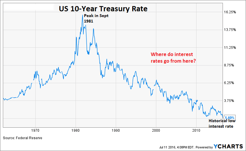 10YrTreasury_1962toJuly2016