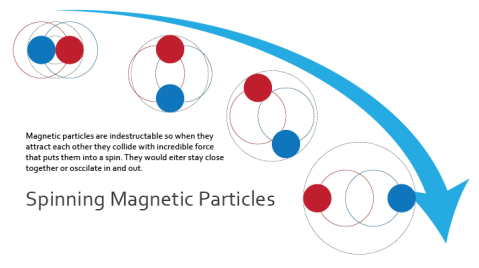 two_spinning_magnets