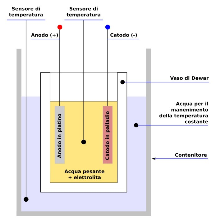 Fleischmann_Pons_schema_reattore_01it