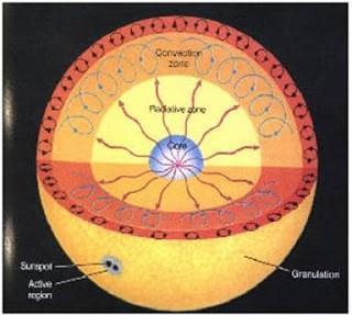 http://silentobserver68.blogspot.com/2012/11/particelle-solari-mutano-la-materia.html
