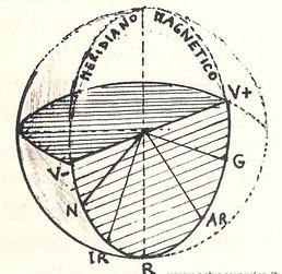 sfera-meridiano-magnetico