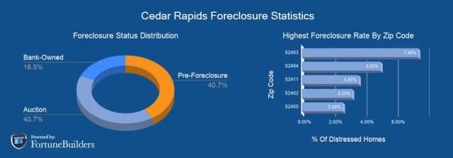 Foreclosures in Cedar Rapids
