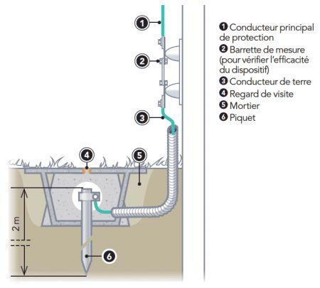 Installation Electrique Ce Que Vous Devez Savoir Sur La Norme Nfc 15 100