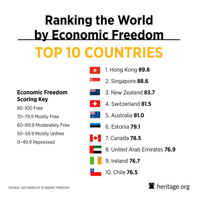 چرا شاخص آزادی اقتصادی کشورها را در نظر می گیرید؟