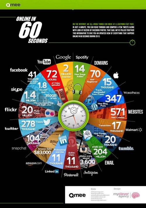1 minute internet 1