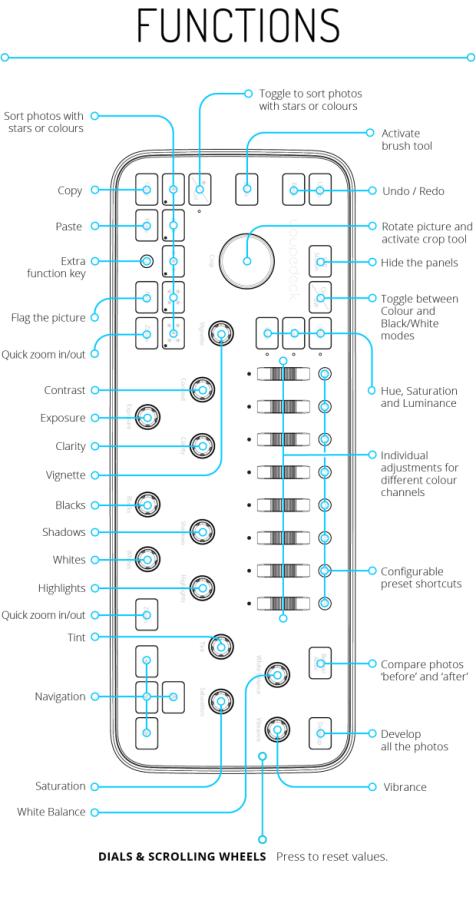 loupedeck-funcoes-controles