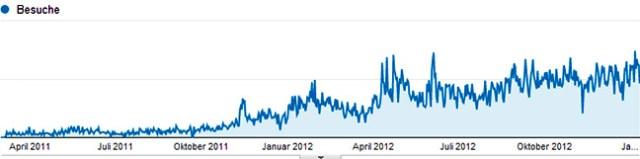 Besucher Entwicklung 2011-2012