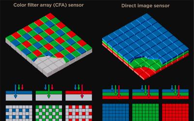 esquema sensores Bayer e Foveon [rumor] Canon: novo sensor Foveon à vista?