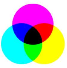 Color de pigmento, síntesis sustractiva