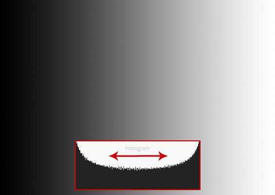 histogram-prechod