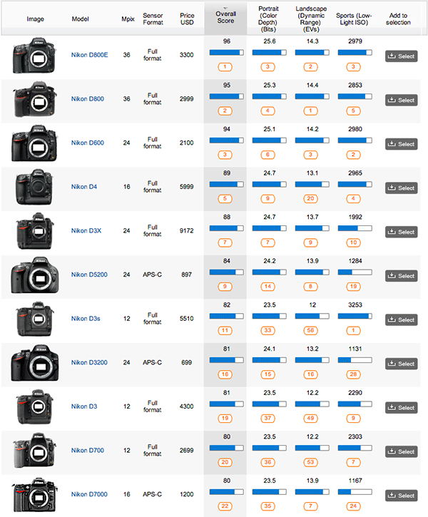 Nikon-DSLR-cameras-DxOMark-test-results