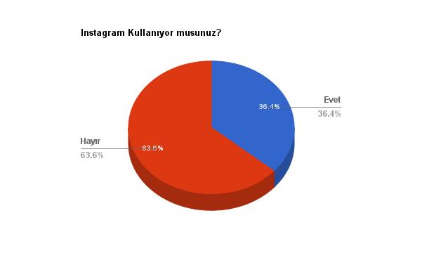 instagram-kullanmak-anket