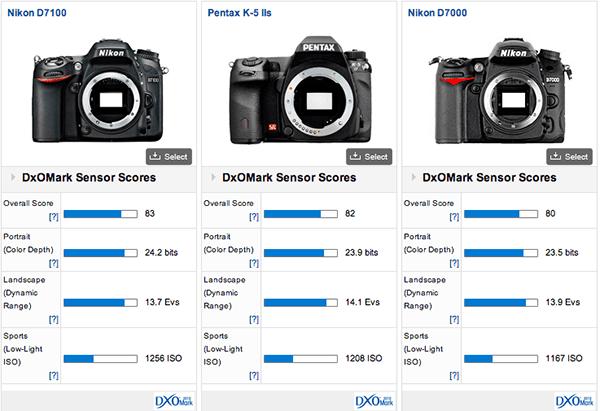 Nikon-D7100-DxOMark-comparison