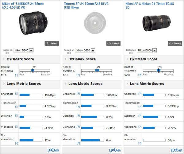Nikon-AF-S-Nikkor-24-85mm-f3.5-4.5G-ED-VR-DxoMark-test-result_02
