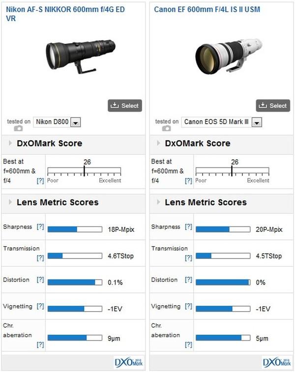Nikon-AF-S-Nikkor-600mm-comparison