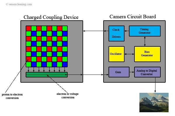 Diagrama del diseño de un CCD
