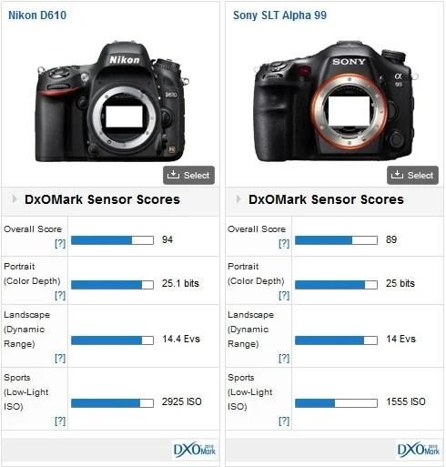 Nikon-D610-DxOMark-test-2