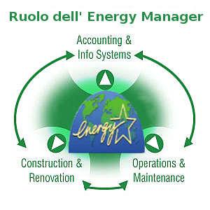 energy manager 5 cose da sapere