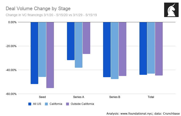 Deal volume Change by Stage
