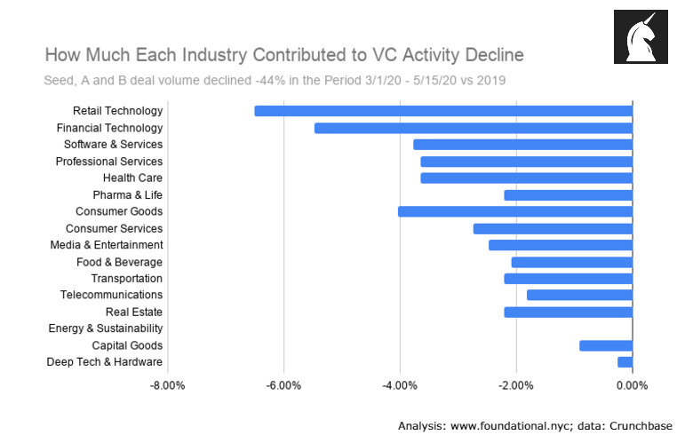 Industry weighted average contribution to overall early-stage VC deal volume decline