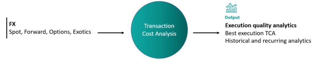 Transaction Cost Analysis