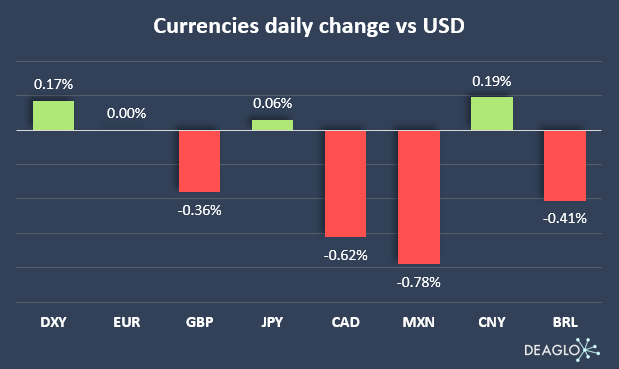 Daily Change in USD