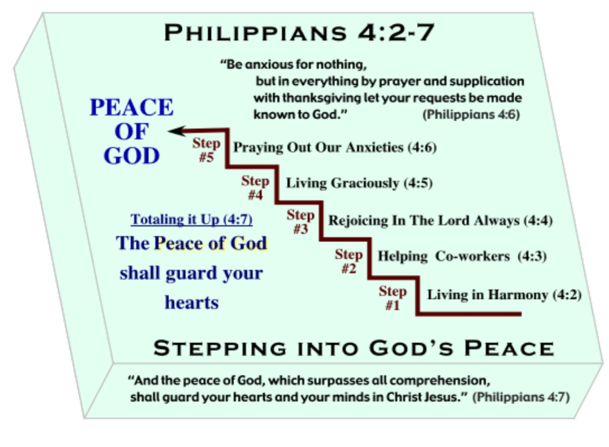 Biblical Definition Of Peace