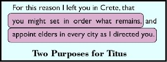 Two purposes of the Book of Titus