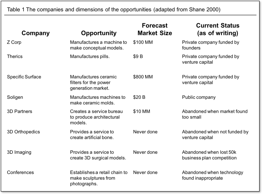 Table 1 The companies and dimensions of the opportunities (adapted from Shane 2000).