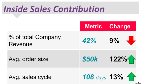 Inside Sales Contribution