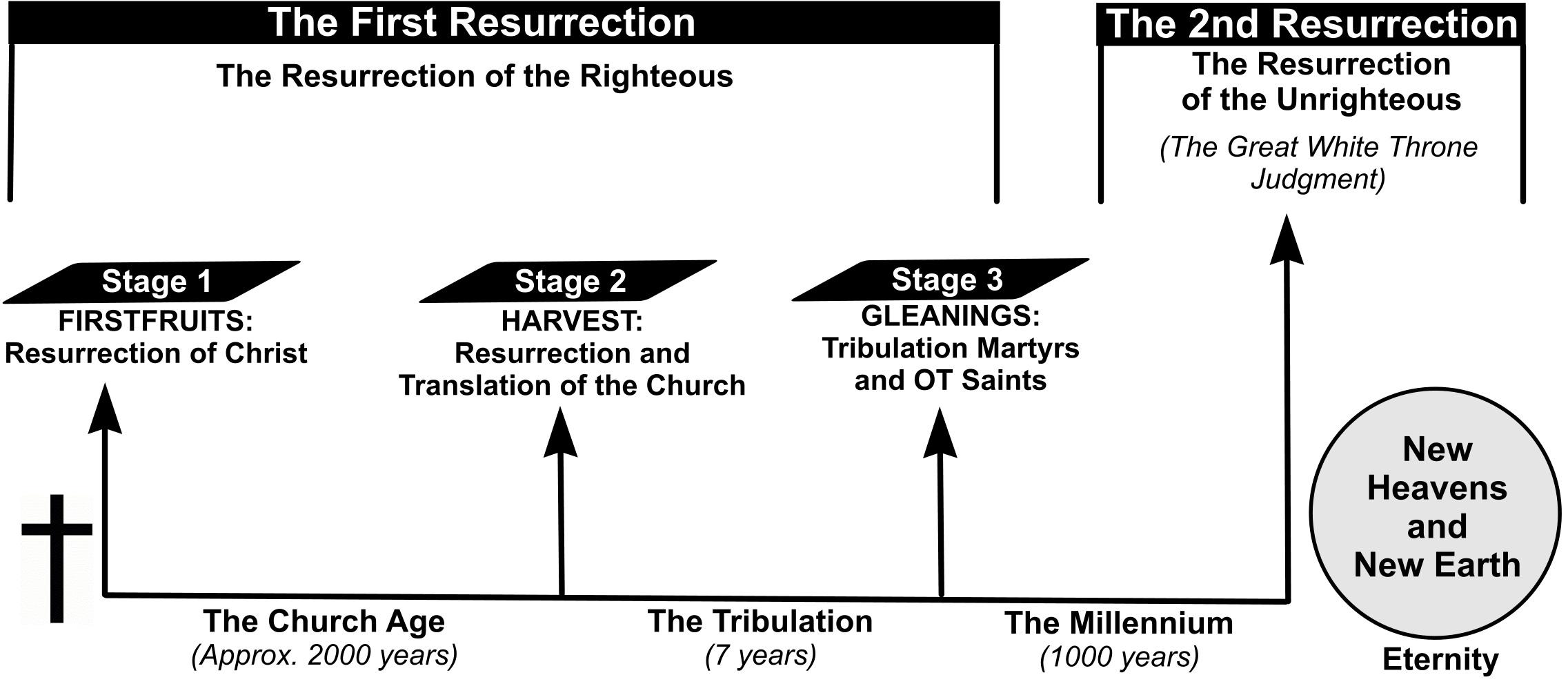 The Six Basic Doctrines Of Christianity