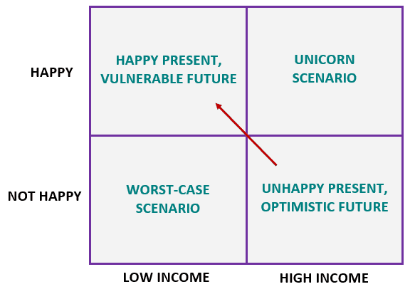 happinesWorkMatrix2.PNG