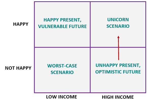 happinesWorkMatrix5.PNG