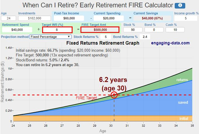 Retirement Withdrawal Calculators | This Calculator Tells You How Long You Need To Save Before You Can