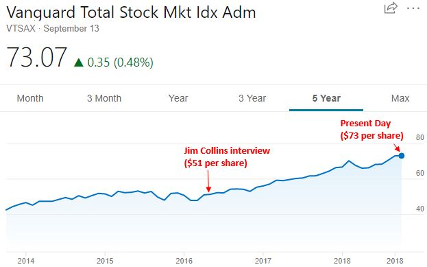 Should You Invest When The Stock Market Is At An All Time High