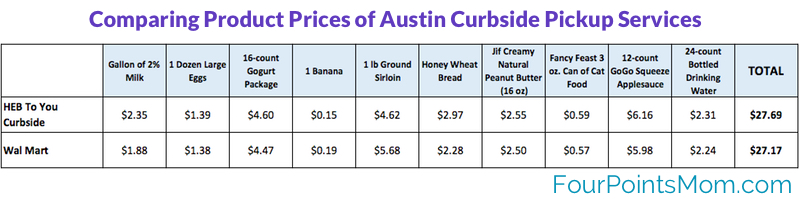 Grocery Curbside Pickup Price Comparison - HEB and Walmart