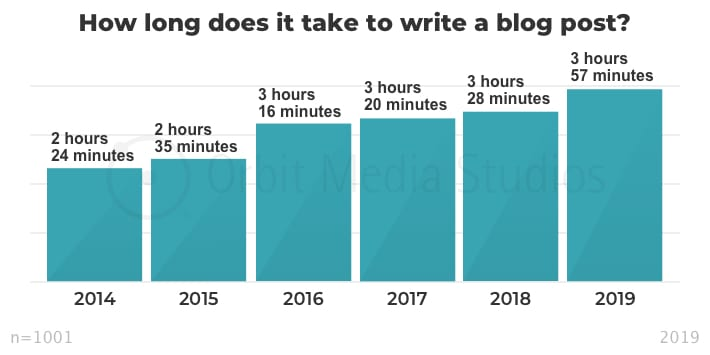 Blog writing time graph - Write your blog post faster