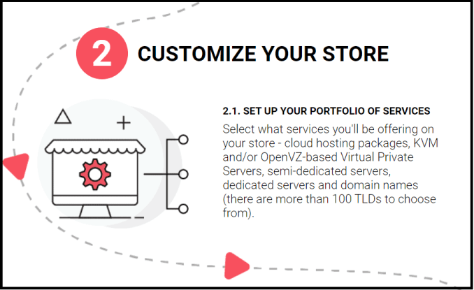 Setting up reseller hosting store