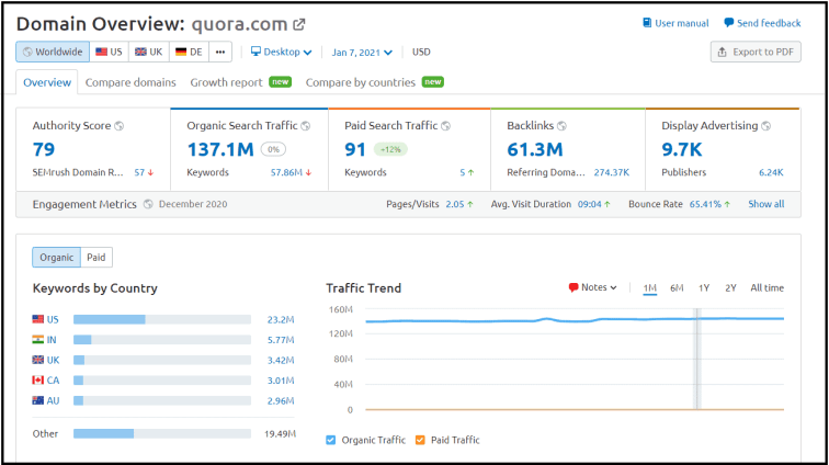Quora traffic driving potential statistics