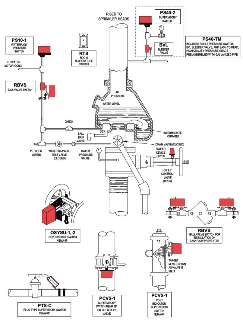 dry pipe valve fire sprinkler system