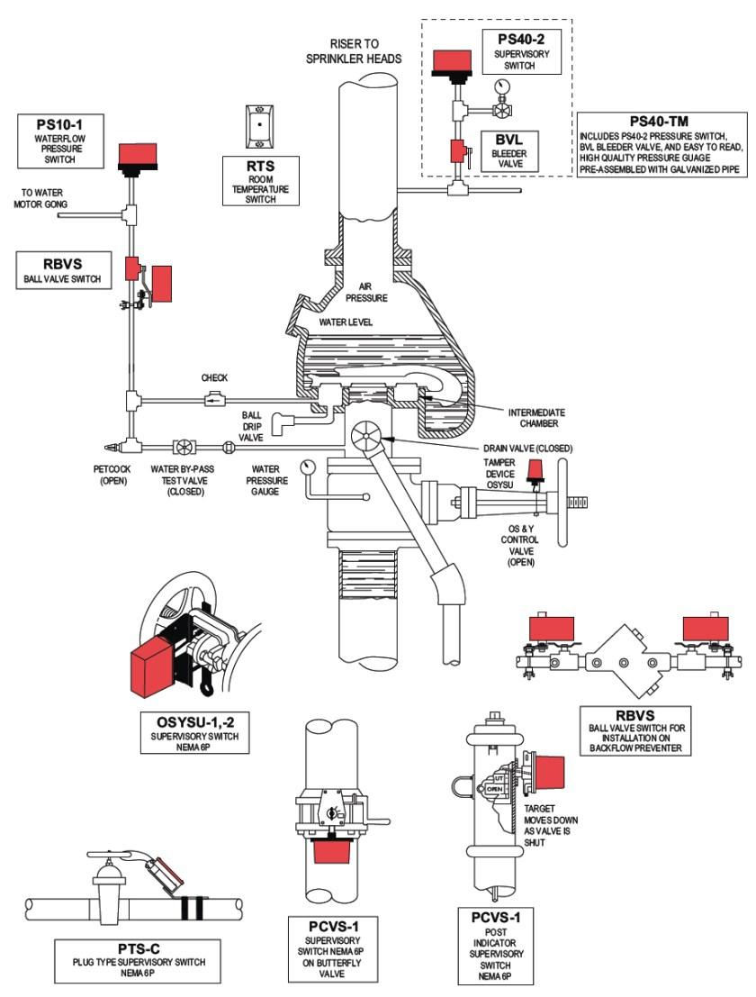 sprinkler control valve diagram