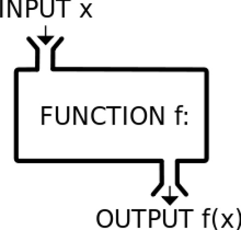 Image result for functional programming