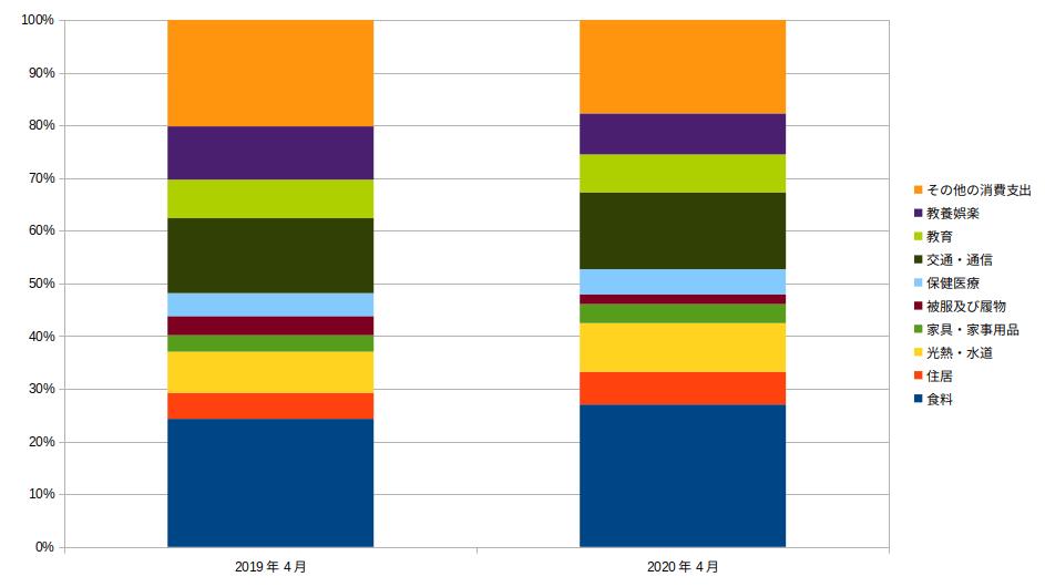 費目別家計の割合の変化 2019年4月vs2020年4月
