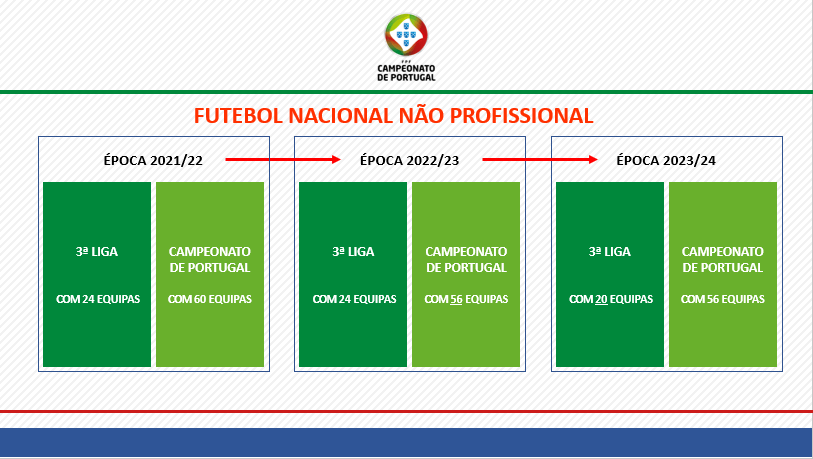 III Liga et championnat du Portugal, nouveautés pour le football Portugais amateur