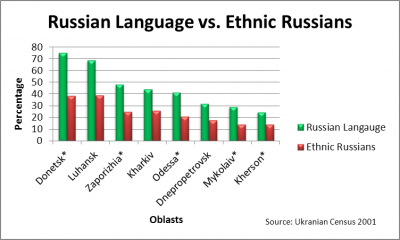 Russian Language vs. Ethnic Russians